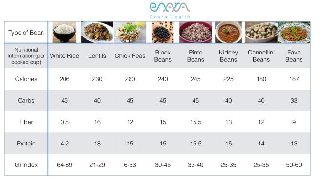 Enara Bean Comparison .001